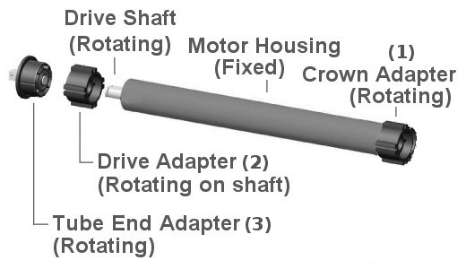 standard adapters for blind motors: crown roller(1), axle drive(2), end cap idler(3)