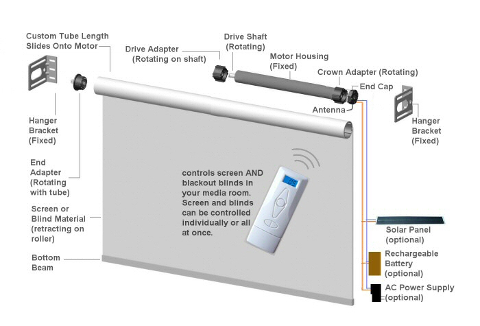 remote control with 8 channels for window blinds